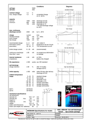 Hycell AAA battery (rechargeable) NiMH HR03 1000 mAh 1.2 V 4 pc(s) 5030662 Data Sheet