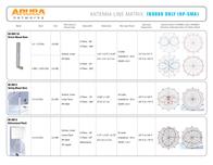 Aruba AP-ANT-86D User Manual