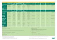 Sage Software Sage ACT! Pro 2011, 1u 13600RT12011 Leaflet