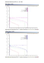 Greensaver SP12512, 12V Ah lead acid battery SP12512 Data Sheet