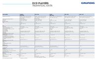 Grundig Livance GDP 2400 DVD player GDP2400 Leaflet