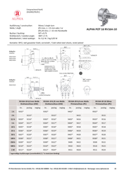 Potentiometer Service Gmbh rotary potentiometer ALPHA POT 16 9305 D cell Lin 10 kΩ 0.2 W 9305 Data Sheet